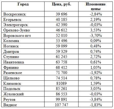 урока обобщения сколько стоит квадратный метр жилья в московской области спокойной ночи, доброе